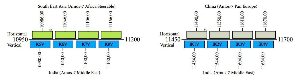 amos-7-middle-east-beam-footprint-sat-dx-reception-europe