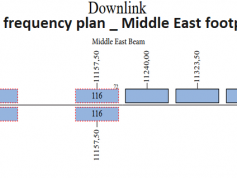 amos-3-downlink-frequency-plan-middle-east-beam