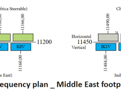 amos-7-downlink-frequency-plan-middle-east-beam--