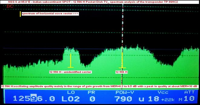 NSS 6 at 95.0 e_Indian subcontinent SPOT-ku band-packet Dish TV-spectral analysis H-n