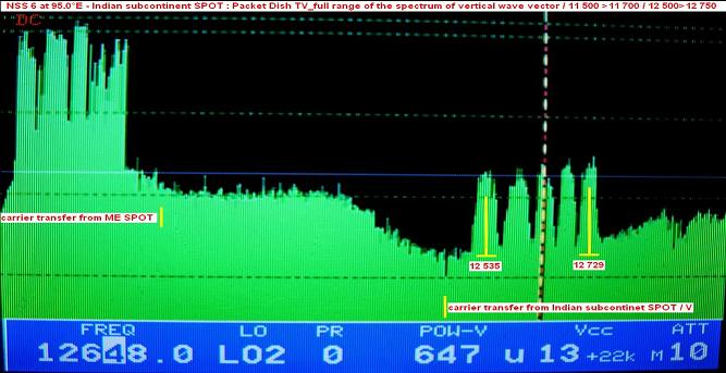 NSS 6 at 95.0 e_Indian subcontinent SPOT-ku band-packet Dish TV-spectral analysis V full-n
