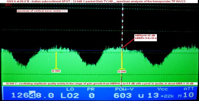 NSS 6 at 95.0 e_Indian subcontinent SPOT-ku band-packet Dish TV-spectral analysis V-n
