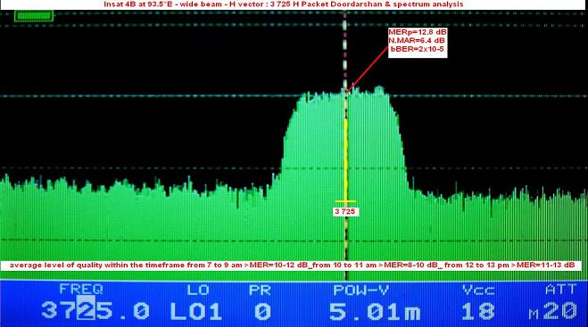 Insat 4B at 93.5 e-wide beam-Doordarshan India-spectral analysis 01-n