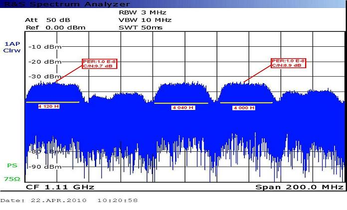 Measat 3A at 91.5 e _Global footprint in C band _spectral analysis_first narrow