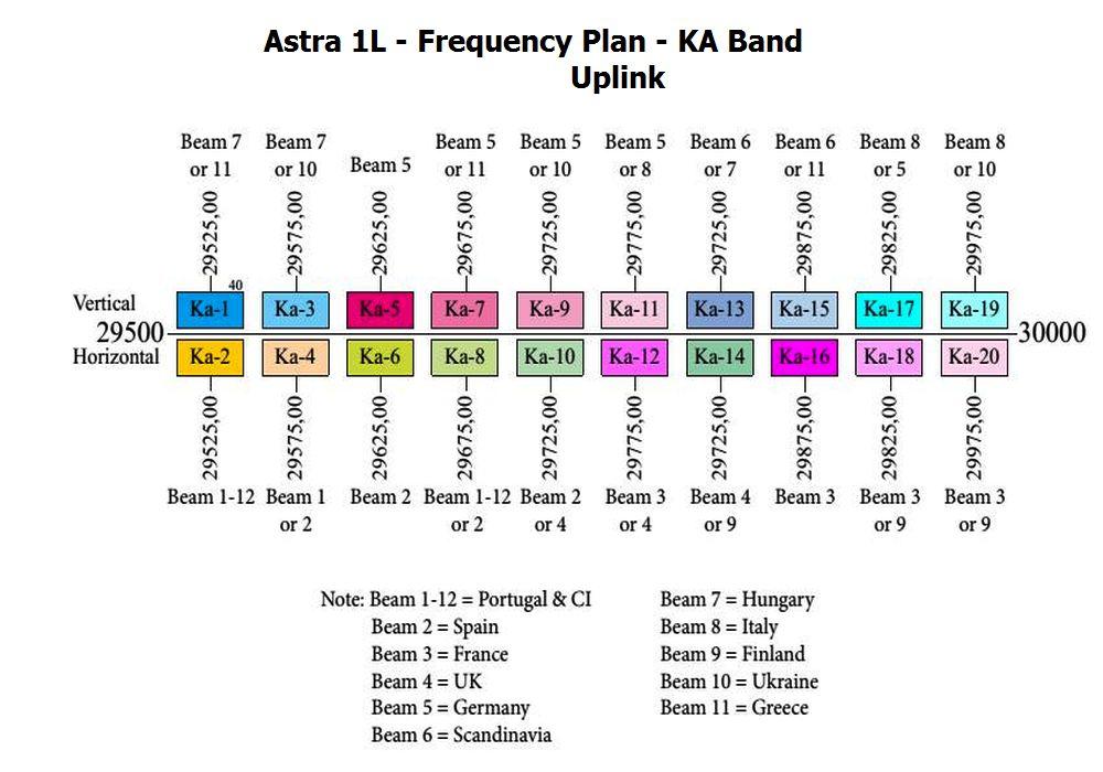 astra-1l-19-2-e-ka-band-satellite-reception-beacon ...