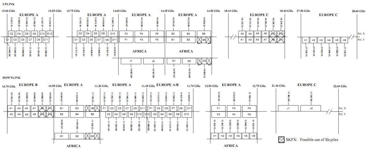 Frequency eutelsat 7a