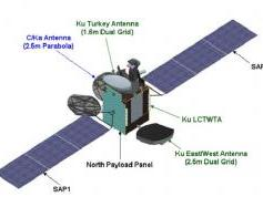 dxsatcs-t4a-turksat-4a-42e-ka-band-satellite-details-source-turksat-com