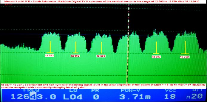 Measat 3 at 91.5 e-south asia beam-Reliance Digital TV-spectrum analysis of V vector 01-n