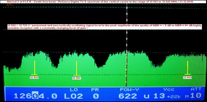 Measat 3 at 91.5 e-south asia beam-Reliance Digital TV-spectrum analysis of V vector 02-n
