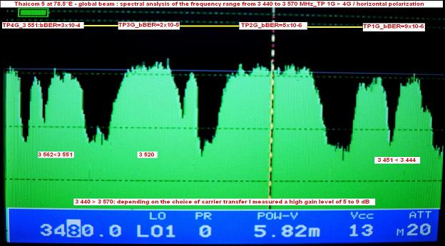 Thaicom 5 at 78.5 e-global beam-spectral analysis-n