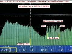 Measat 3 at 91.5 E _ KU SPOT South Asia _ V pol spectral scanning