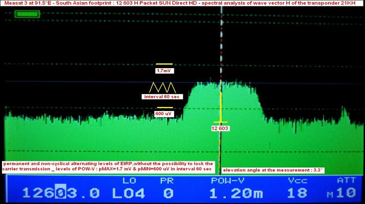 Measat 3 at 91.5 e_south asian footprint in ku band_12 603 H SUN Direct HD_spectral analysis n