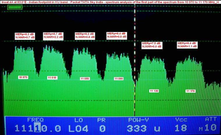 insat 4A at 83.0 e_indian footprint in ku band_tata sky_first part_n