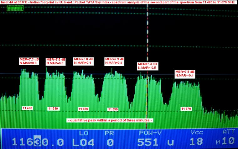 insat 4A at 83.0 e_indian footprint in ku band_tata sky_second part_n