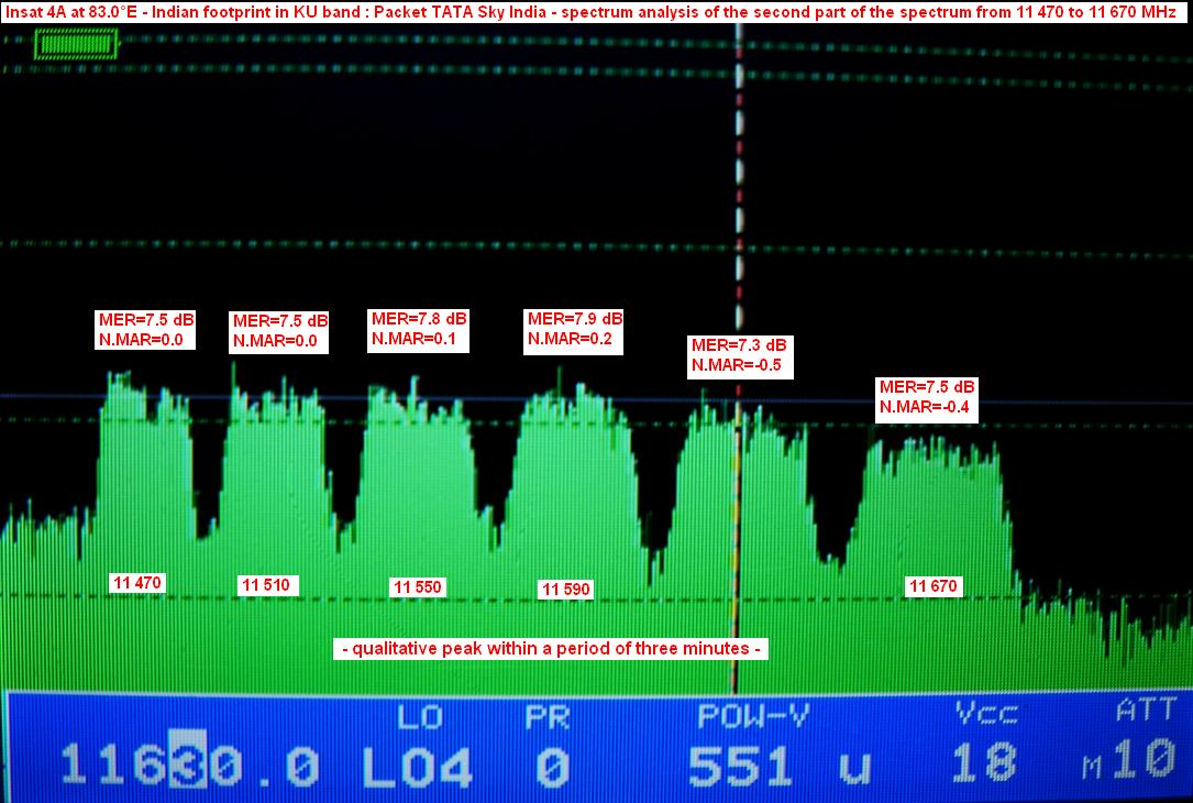 Insat 4A at 83 0°E packet Tata Sky Analysis   CZECH AND
