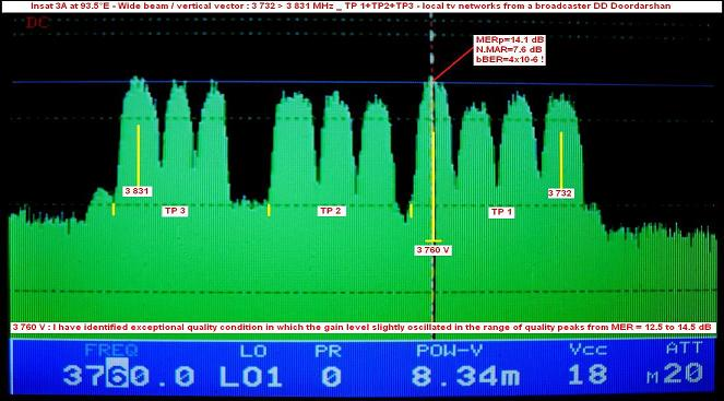 Insat 3A at 93.5 e-wide beam-DD Doordarshan India-spectral analysis 01-w